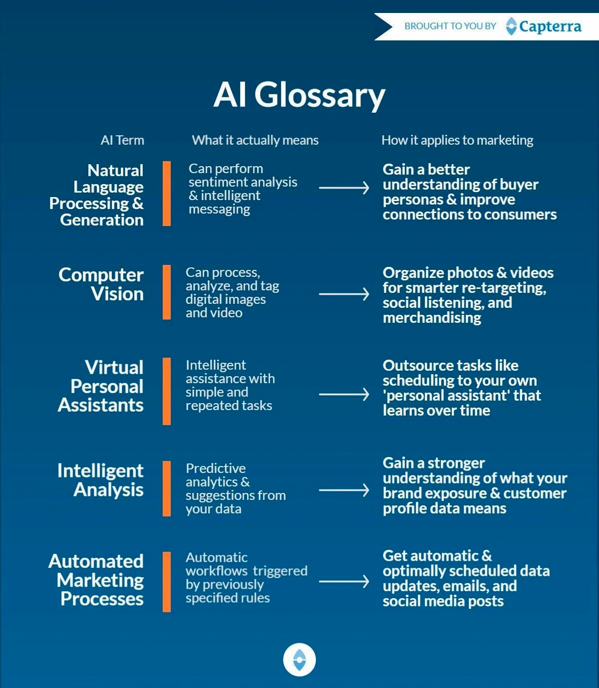 A handy infographic of a list of AI terms.
