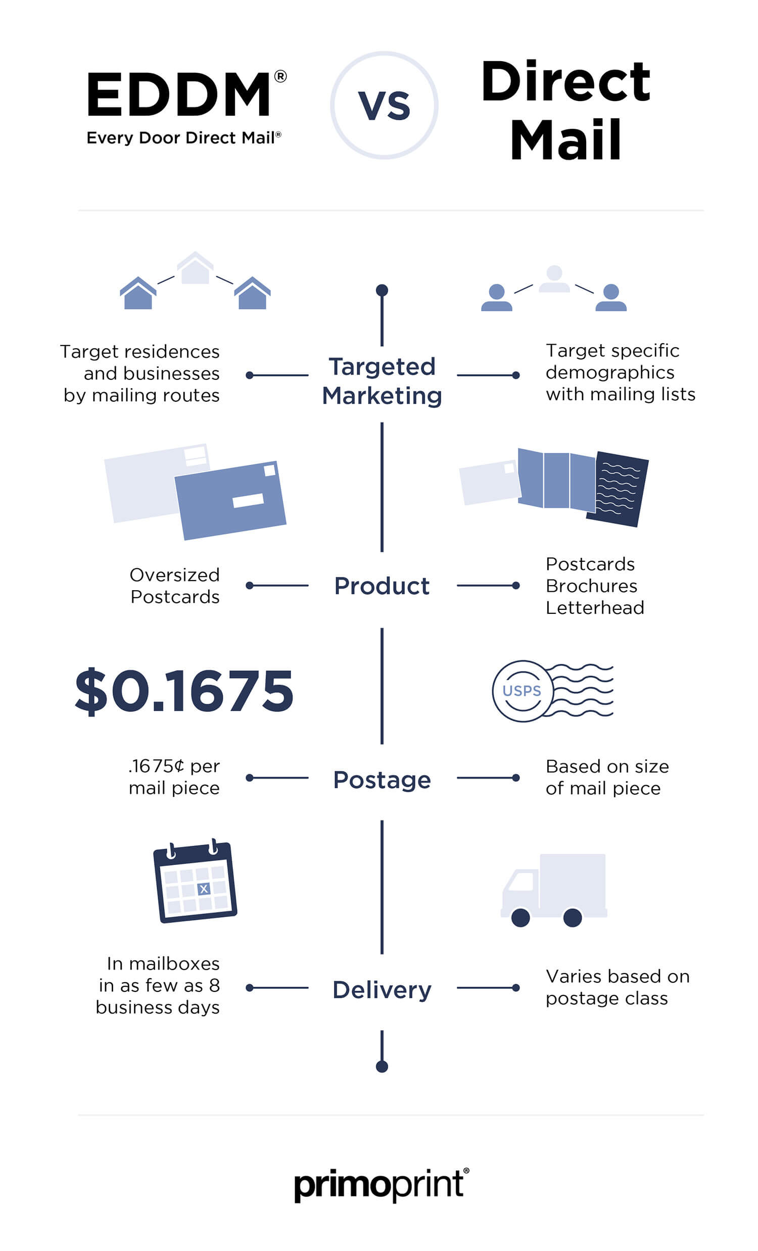 The difference between EDDM® and Direct Mail